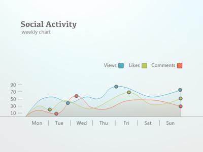 Social Activity Chart chart