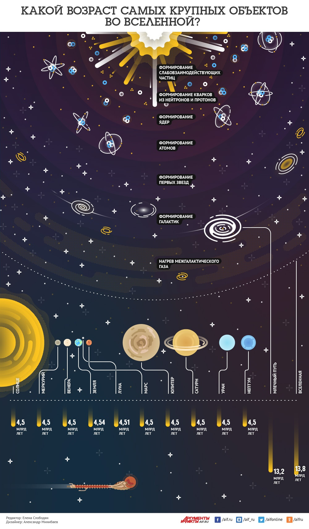 Universeage infogr