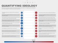 Quantifying Ideology
