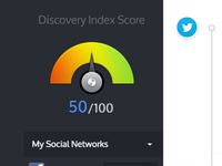 Discovery Index Score & Timeline