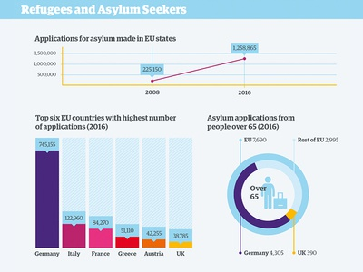 Refugees and Asylum Seekers infographic