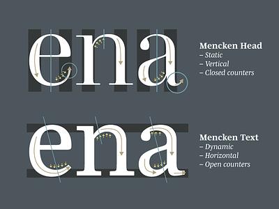 Mencken Head versus Text mencken text 2005 2014 axis dynamic static head
