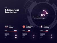 Serverless backend dev technologies / Infographic