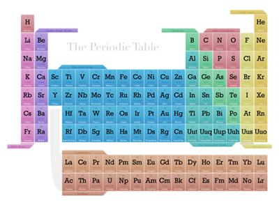 Periodic Table Design 2 By David Kieffer Dribbble