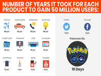 Numbers of years took for each product to gain 50 Million Users