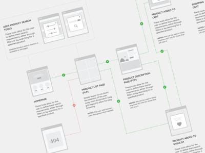 User Journey Design