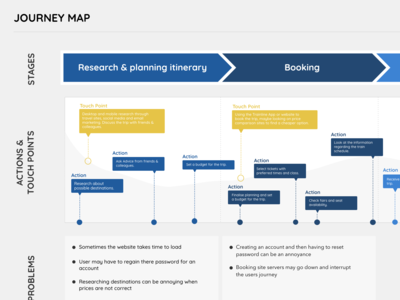 Booking A Trip User Journey