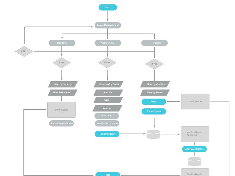 Flowchart Sitemap By Anil Nayak Dribbble Dribbble