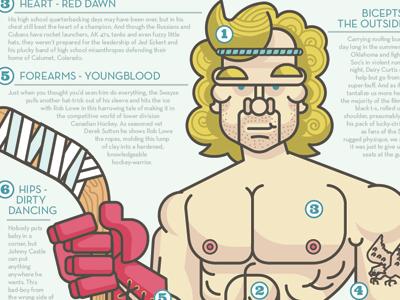 The Wayze of Swayze (1/2) infographic character swayze type illustration design