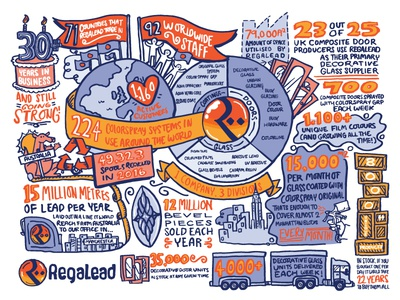 Regalead Mural doors regalead infographic facts and figures history mural