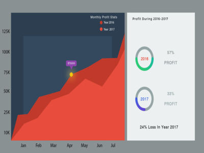Rsz Graph Showing Profit Ratio