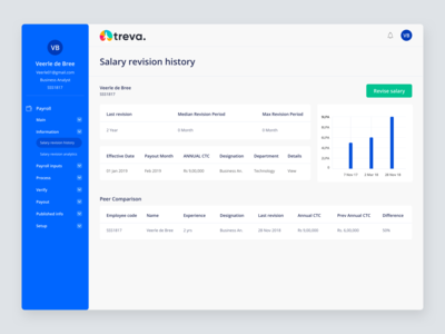 Payroll project product design figmadesign typography sketch ux ui design minimal