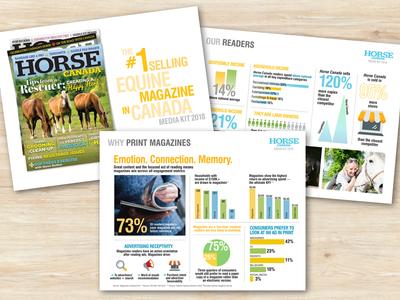 Media Kits for Horse Media Group
