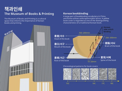 The Museum Of Books And Printing