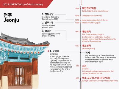 Jeonju/History of Korea