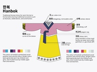 Hanbok (Korean traditional dress)