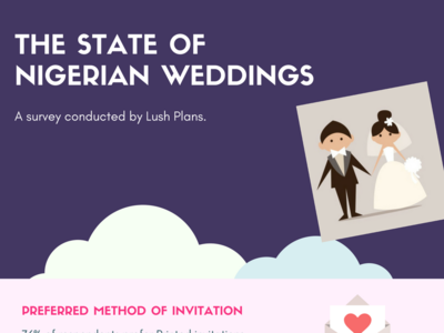 The State of Nigerian Weddings infographics love dribbble wedding planning surveys weddings