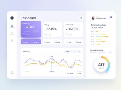 Pharmacy Dashboard ui design charts minimal healthcare pharmacy ux ui revenue notification dashboard ui dashboard app design app