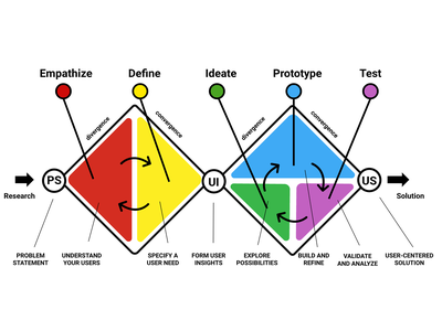 Design Thinking Double Diamond Model rainbow colors design educational diagram design thinking