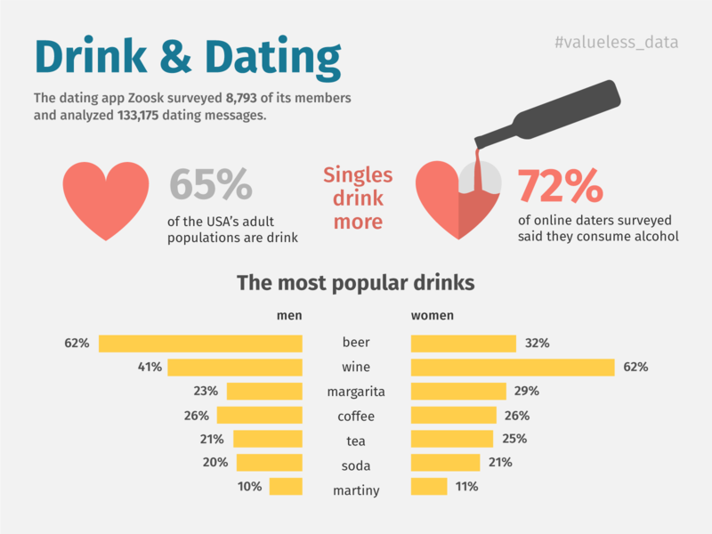 Drink and Dating Infographics beer wine date dating alcohol drink bar chart chart information design funny colorful icons flat illustration flat data visualization data viz dataviz infographic design infographic infographics