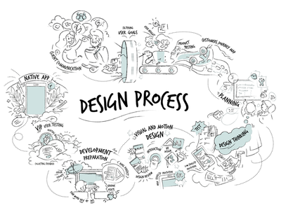 Design Process - Work in progress ios tool prototype android app community communication team sketch process design poster