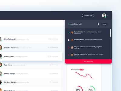 Esthetic UI Kit - Dashboard (Views) navigation dropdown views statistics white web ui minimal minimalistic material kit dashboard