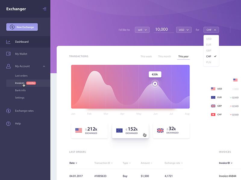 Exchanger - Dashboard (.sketch) statistics freebie free sketch material finances money gradient minimal dashboard