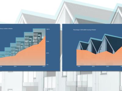Sample Housing Graphs