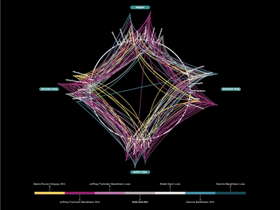 Game of Thrones Data Visualization