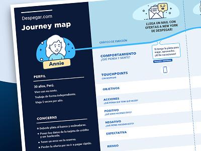 Customer Journey Map research user map journey servicedesign design ux despegar