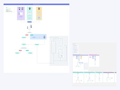 Flowchart LegalSite ux ui product design process flowchart flows map scheme diagrams