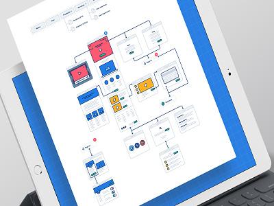 Flowcharts sketch photoshop wireframe ui structure board flowcharts storyboard sitemap icons flowchart architecture