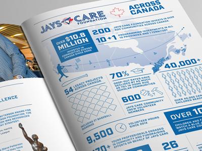 Jays Care Foundation Infographic