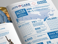 Jays Care Foundation Infographic
