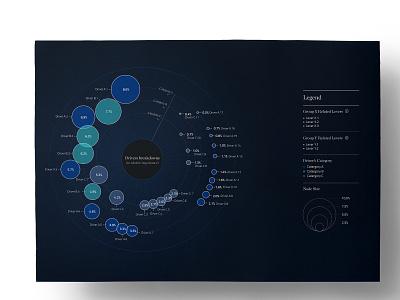 Visualising the drivers of a model bubble chart visual storytelling drivers analysis data data visualisation