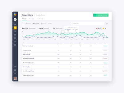 Gleam Competitions App Analytics Management System Dashboard
