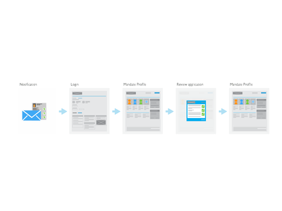 User journey experience user journey design process flow ios wireframes clean ux