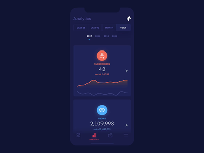 Creator Dashboard - Analytics mobile ux mobile ui analytics interface design gif ui ux ios mobile app transition animation