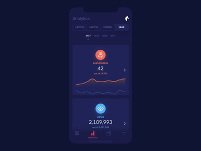 Creator Dashboard - Analytics