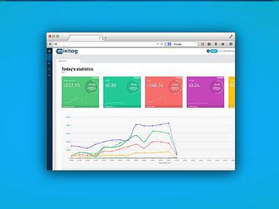 Mobile App Browser react js cairo font graphs ui ux platform
