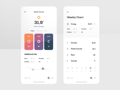 Weather App — Forecast & Weekly Chart