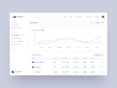 himalayas.app — admin dashboard concept 🏔 tailwind toggle animated design job listing job board jobs dashboard app dash stats statistics admin table chart animation graph dashboard clean ui simple minimal
