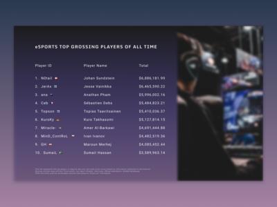 eSports leaderboard - Daily UI 019