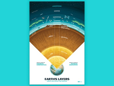 Earth's Layers Poster