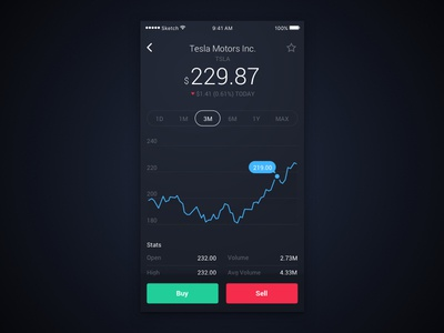 Daily UI #18 – Analytics Chart daily ui ui app stock analytics