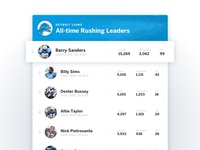 Daily UI #19 – Leaderboard