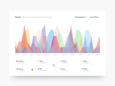 Daily UI #21 – Monitoring Dashboard chart dashboard monitoring analytics ui daily ui