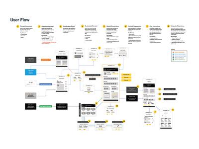 Ng Userflow 1x ui web ux user flow users flow interaction education digital branding