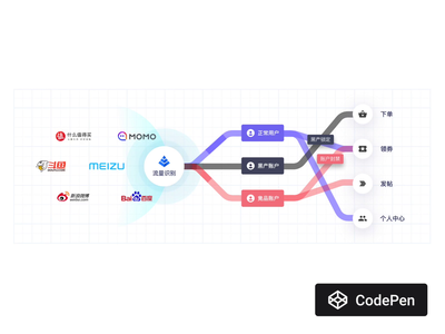 Flow Diagram loop motion lines flow diagram diagram flowchart javascript css html code animation technology