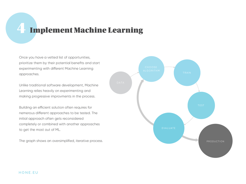 A page from our AI automation guide